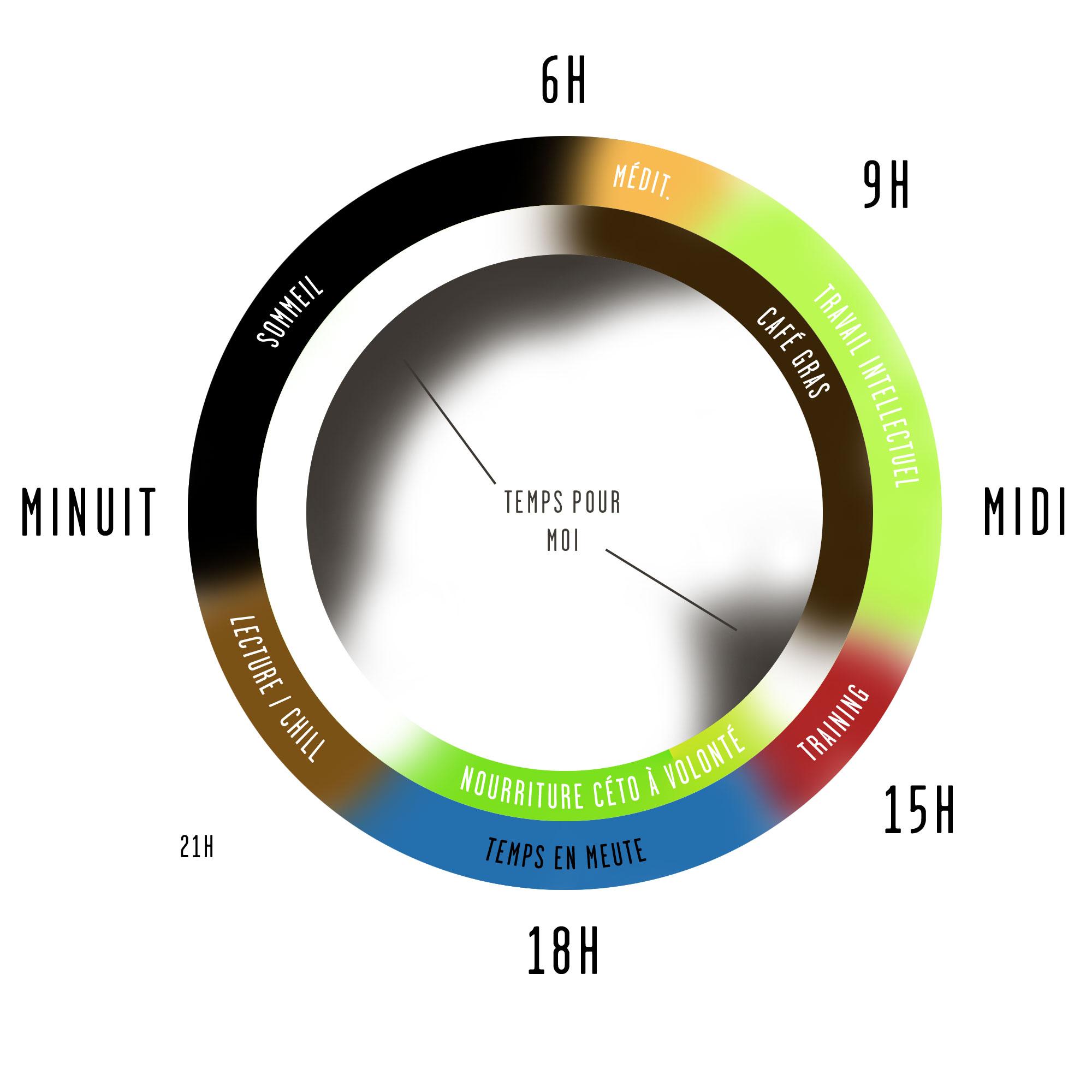 Organiser le temps circulaire : les saisons favorables